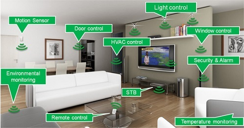 Home Automation Parts You can Control